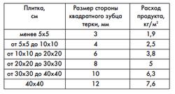 dlya_plitki_na_1m2_03